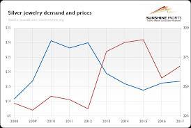 Silver Demand Analyze It And Profit Sunshine Profits