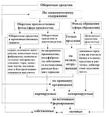 Схемы классификации оборотных средств предприятия Финансы  Схема классификации оборотных средств предприятия