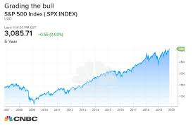 Cyclical Investing And Trading Chart Grading Stocks Comeback And Whether This Is The Start Of