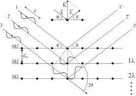 X Ray Diffraction Bruker D8 Discover Institute For