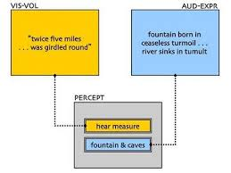 kubla khan rdquo a brief anatomy paperblog mingled measure