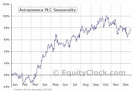 Astrazeneca Plc Nyse Azn Seasonal Chart Equity Clock