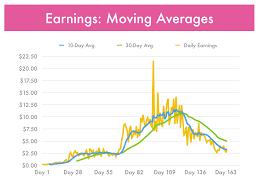 Earnings Moving Averages Tame Bear Weblog