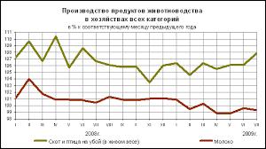 Экономическая эффективность производства молока Реферат  График 1 Динамика производства продукции животноводства в 2008 2009 гг