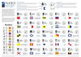 Also known as the army alphabet, or the nato alphabet. Nato Alphabet