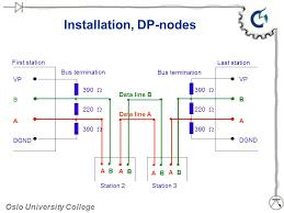 installation dp nodes