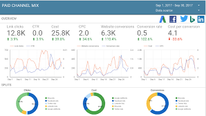 Report With Pictures Best In Class Integration With Adwords Supermetrics