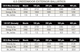6 5 Creedmoor Vs 308 Ballistics Chart Practical Overview Of 6 5 Creedmoor Ballistics Gun Digest
