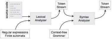 Compiler Design Syntax Analysis Tutorialspoint