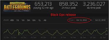 Chart Showing Death Of Pubg Since Blackout Release
