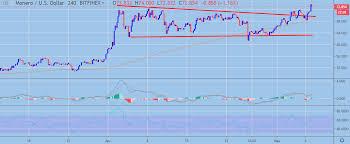 Xmr Usd Price Analysis Bullish Breakout Crypto Briefing