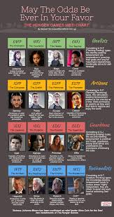 Hunger Games Mbti Chart Look Up Mbti Tests Online And