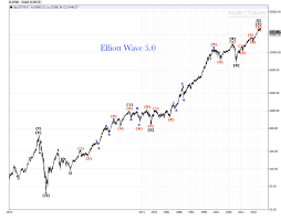 Djia The Big One 1929 2018 Review Elliott Wave 5 0