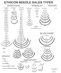 Surgical Needle Chart Operating Room Suture Needles Surgical Suture Surgical