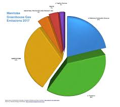 Ghg Emissions Manitoba Climate Change Connection