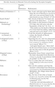 The Makings Of A Messiah Chapter 2 Jesus Christ As The