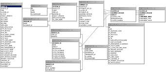 a oracle database firewall database schemalog forensic tables