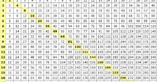 20 X 20 Multiplication Chart Pdf 16 Pdf Printable Multiplication Chart 20x20 Hd Docx