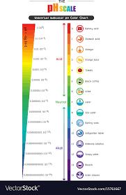 Universal Indicator Chart Printable Bedowntowndaytona Com