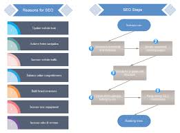 Online Flow Charts Templates Free Seo Steps Flowchart Free Seo Steps Flowchart Templates