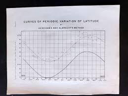 U S Coast Survey 1896 Chart Curves Of Periodic Variation Of