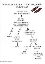 Should You Eat That Bacon Flow Chart Should You Eat That