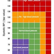 Charts Of Blood Pressure Everything You Need To Know About Blood Pressure Blood Pressure