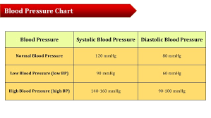 Know Your Numbers Chart Hypertency Hypertension Know Your Numbers