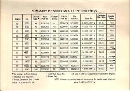 8v 71 Injectors