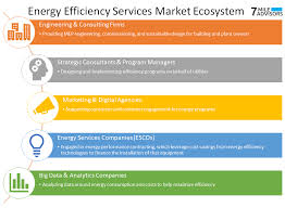 Market And M A Trends In Energy Efficiency Services