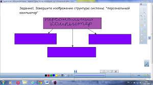 Конспект урока по Информатике Персональный компьютер как система  Все устройства компьютера делятся на основные и периферийные