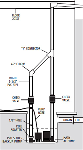 blog posts the pump expert you know a battery backup sump pump is a great way to keep water out of your basement when the power goes out rendering your primary ac pump useless