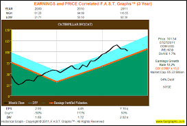 Caterpillar Stock Price Chart Caterpillar Inc Powerful Post Recession Performance Part 3