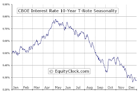 10 Yr T Note Chart Cboe Interest Rate 10 Year T Note Tnx Seasonal Chart