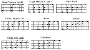 Pentatonic Scale Patterns Unique Linear Scale Patterns How To Break Out Of The Box Forever TAB
