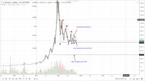 Bitcoin Chart Analysis Today Btc Usd Price Analysis Fate Of Nine Bitcoin Etfs To Be