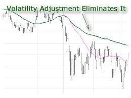Stock Charts With Indicators Stock Charts Technical Analysis Volatility Charts