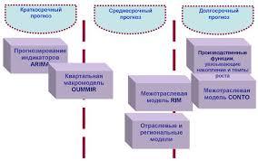 Экономический рост и экономическое развитие сущность факторы и   динамические и структурные показатели развития экономики Для определения необходимого объема инвестиций в основной капитал и обоснования экономической