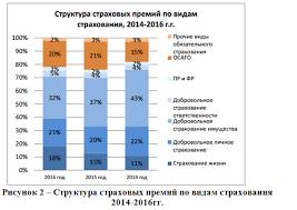 Управление стоимостью и оценка рисков автогражданской   Иллюстрация №2 Управление стоимостью и оценка рисков автогражданской ответственности Диссертации Иллюстрация