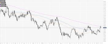 Current 200 Day Moving Average Chart Aud Usd Price Analysis Aussie Eases From 2 5 Month Highs