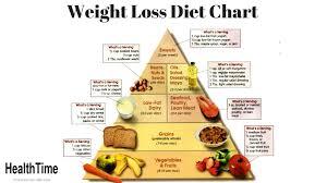 Weight Loss Food Chart Weight Loss Diet Chart Healthtime Healthtime Medium