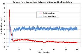 Graphic Powder Flow On Good V Bad Modulator Chart Comco Inc