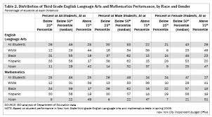 Third Grade Mathematics Chart Race Chart Ela Www Bedowntowndaytona Com