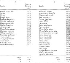 Density Chart Of Materials In G Cm3 Table 1 From The Initial Density Of Avian Eggs Derived From