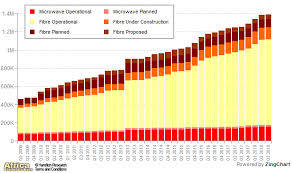 Africa Africas International Bandwidth Reaches 7 939 Tbps