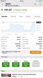 Live Chart Investing Com Investing Com Stocks Finance By Fusion Media Limited