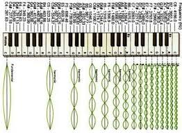 Piano Frequency Chart Music Education Numbered Notes Piano Stickers Because