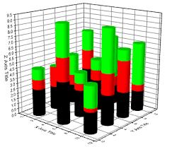 3d Bar Chart Python Help Online Origin Help 3d Stacked Bars Graph