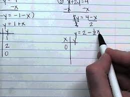 graphing linear equations 4 5 study guide and intervention 5
