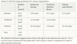 Optimal Vitamin D Level Chart Vitamin D3 Type 1 And Lada Tudiabetes Forum
